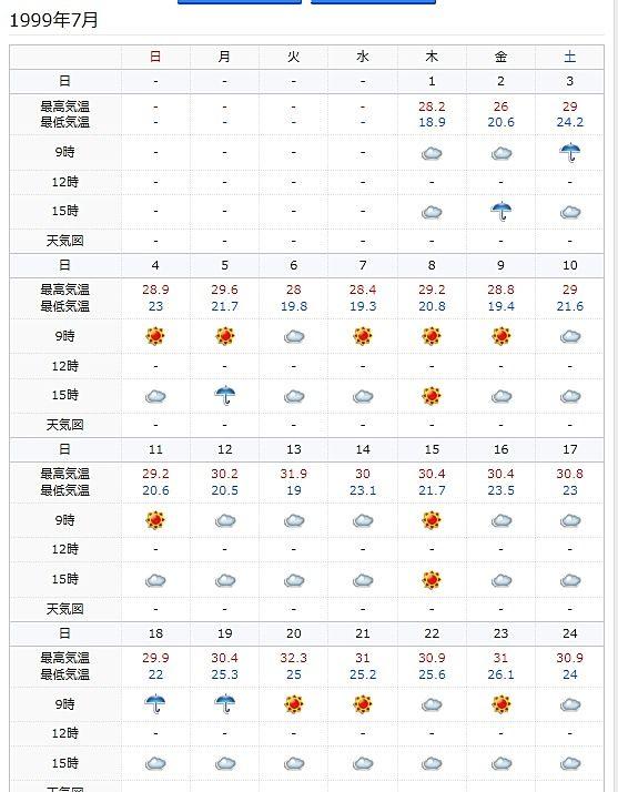 1997年7月の最高気温32.3℃