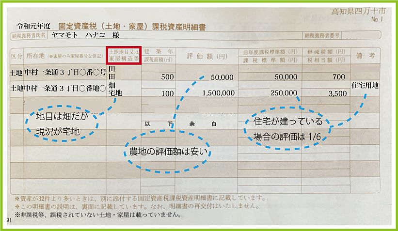 固定資産税明細書