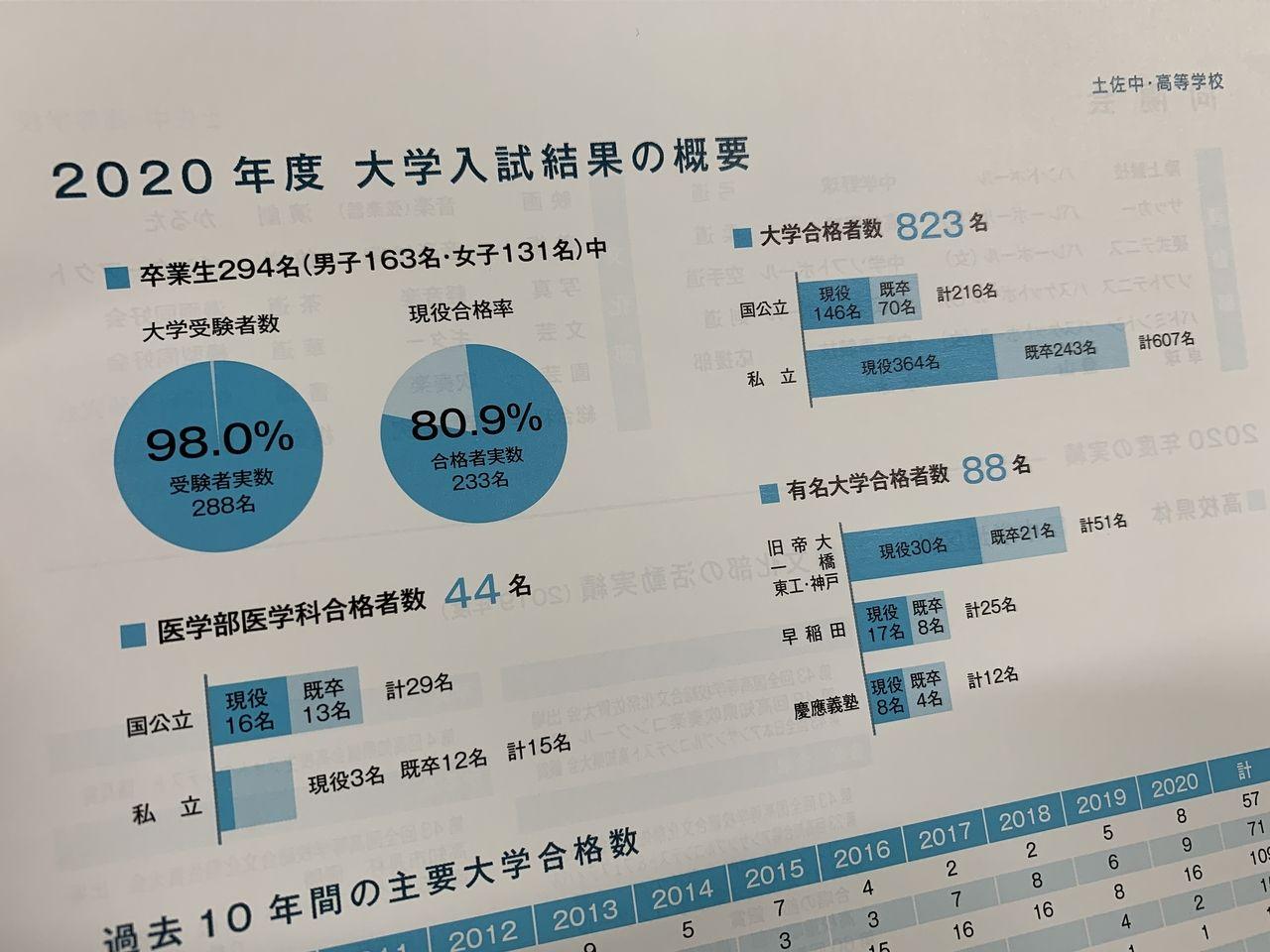 土佐高等学校2020年度大学入試結果