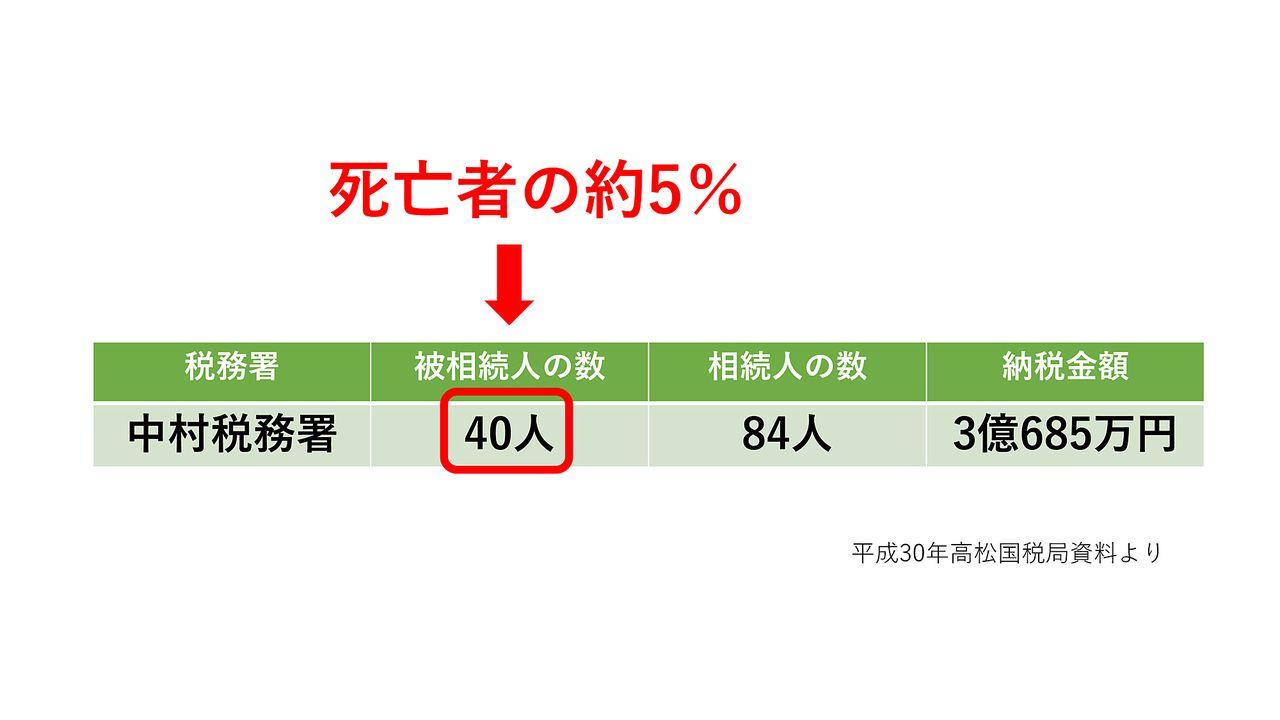 平成30年度中村税務署管内の相続税発生状況