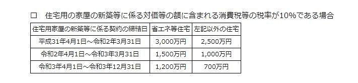 住宅取得資金贈与の特例一覧