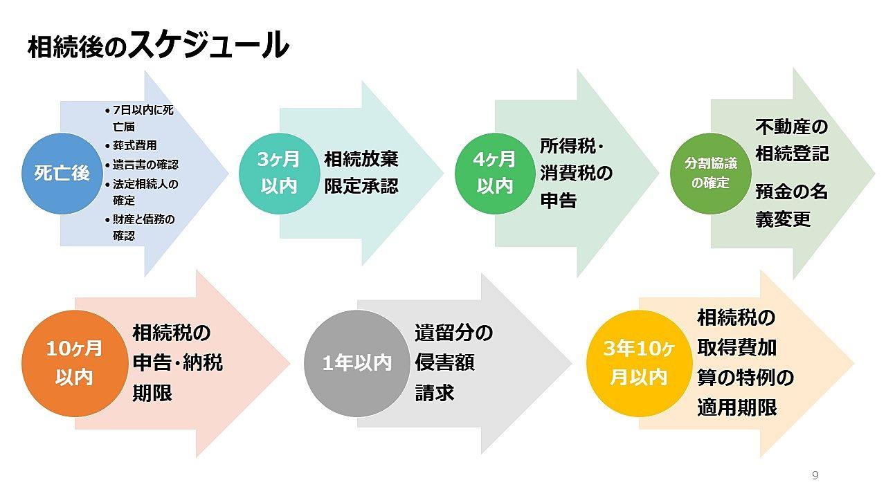 相続後のスケジュールの図