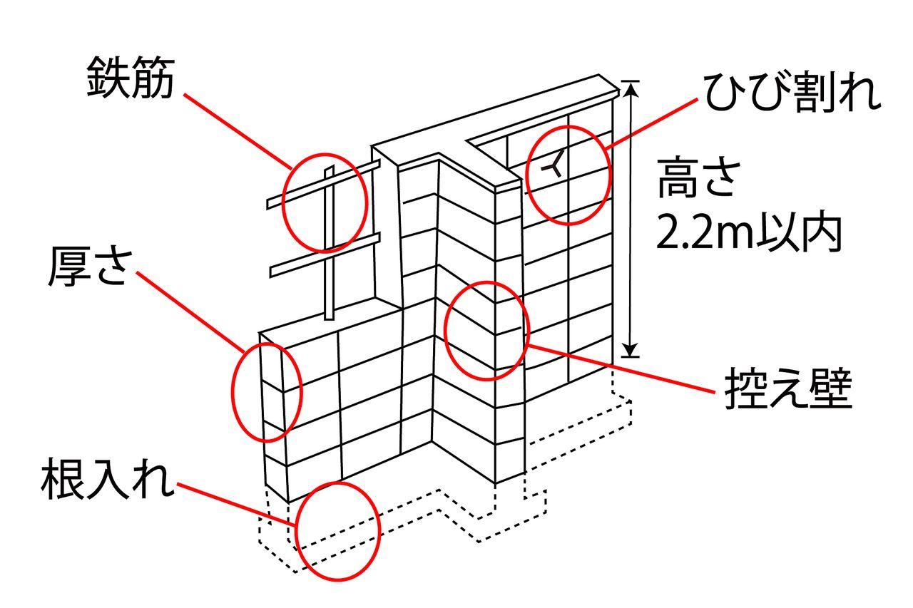 ブロック塀点検項目