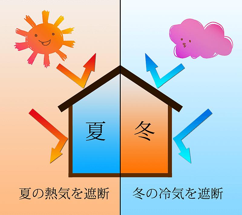 宮本の自由研究【第2弾:高気密・高断熱】