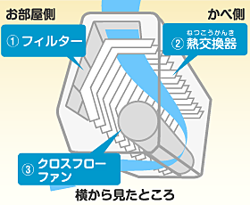 フィルター・熱交換器・クロスフローファン