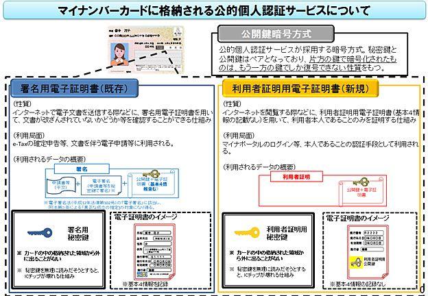 電子証明書の説明画像